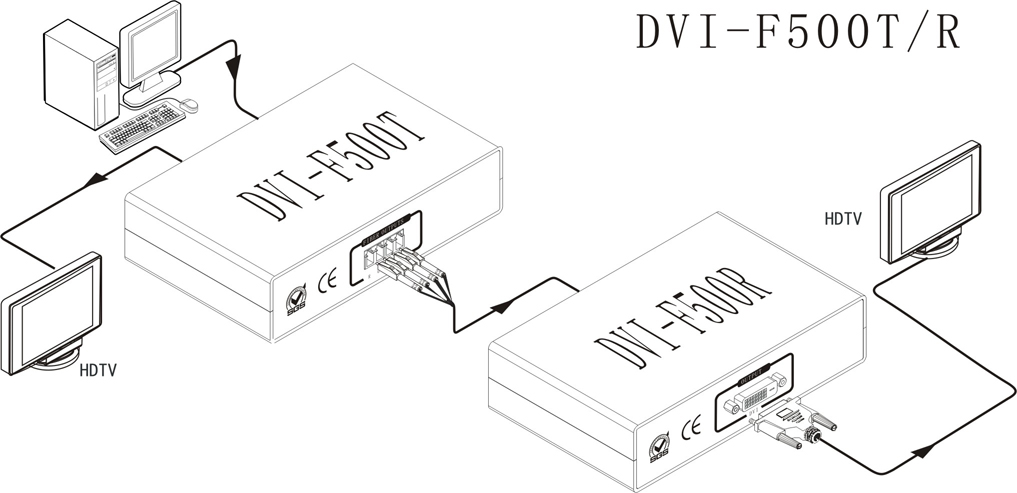 dvi r dvi  f transmitter and receiver